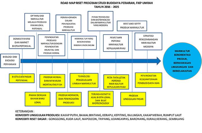 roadmap-riset-program-studi-budidaya-perairan